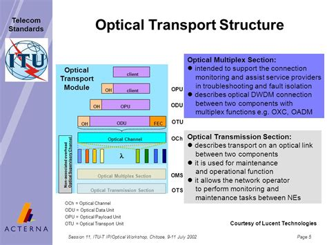 optical multiplex section relating optical layer and ip client performance ppt