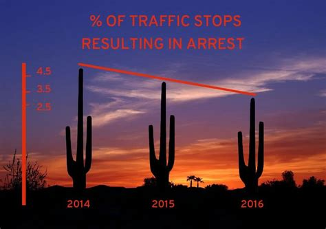Dui Arrest Records Arizona Dui Arrests Are Seriously Monitech