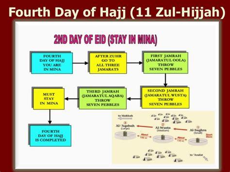 hajj steps fourth day of hajj 11