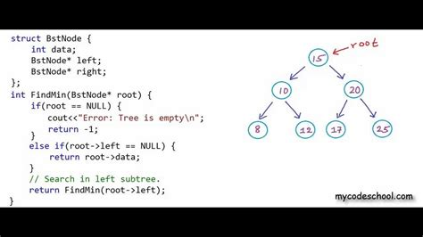 Max Search Find Min And Max Element In A Binary Search Tree