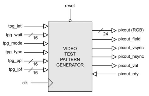 pattern generator using verilog video test pattern generator ip core