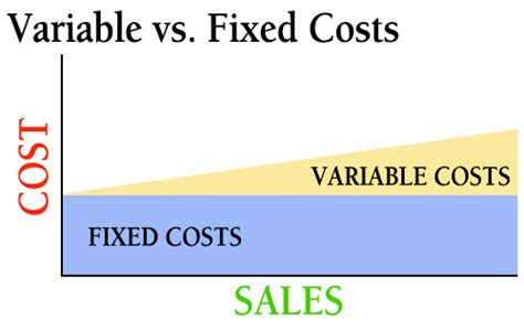 fixed cost wikipedia image gallery fixed variable