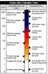high radon levels in basement radon testing columbus ohio oh lancaster pickerington