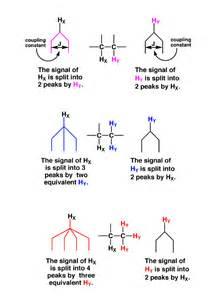 Splitting Protons How To Interpret Nmr Spectra