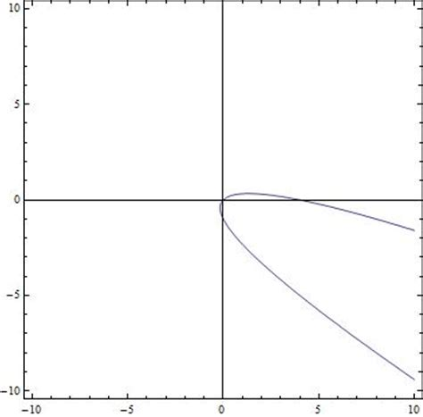 rotating conic sections conic sections what is wrong with this method for a