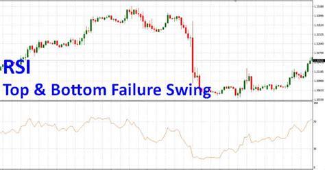 rsi failure swing top e bottom failure swing cos 232 e strategia operativa