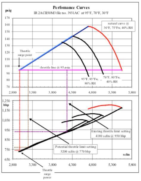 air system pressure influences compressor power part 2