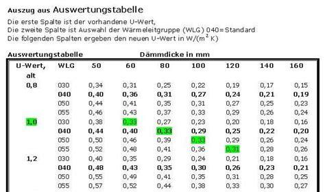 U Wert Tabelle Alte Fenster by Innend 228 Mmung Selber Selbst Mit Anleitung D 228 Mmen