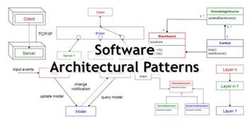 architectural design software 10 common software architectural patterns in a nutshell