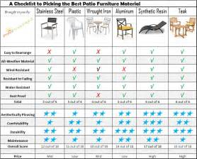 Outdoor Patio Wicker Furniture by How To Choose The Best Material For Outdoor Furniture