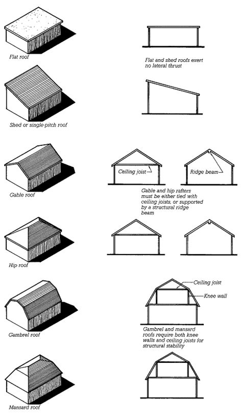 Different Roof Shapes March 2014 Engineering And Construction
