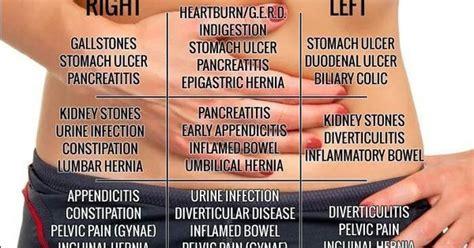 abdominal pain writerly  pinterest