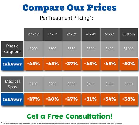 tattoo prices pricing comparison inkaway laser removal