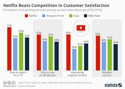 s day rating uk chart netflix beats competition in customer satisfaction