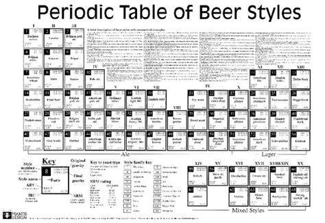 printable periodic table of beer styles green parrot brewing periodic table of beer styles