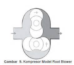 Gigi Delco Model Kupu Kupu macam macam kompresor saling berbagi