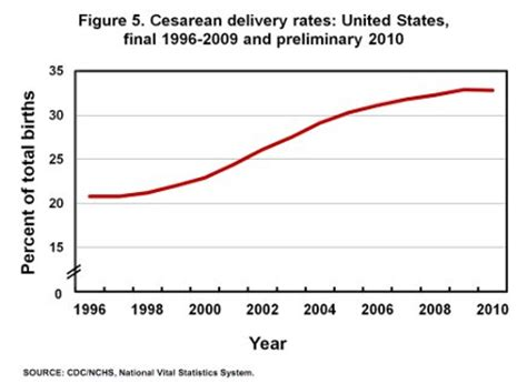 compared to vaginal births c section births cesarean vs vaginal delivery differences in early gut