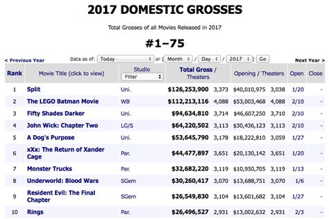 box office 2016 mojo 2017 s highest grossing movies so far offer a fascinating