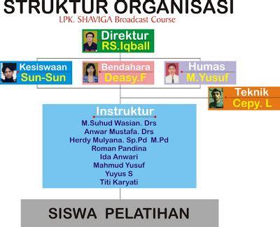 aturan membuat struktur organisasi lpk shaviga broadcast course struktur organisasi biaya