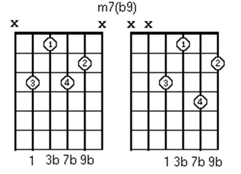 tavola accordi tavola accordi tonalit 224 minore