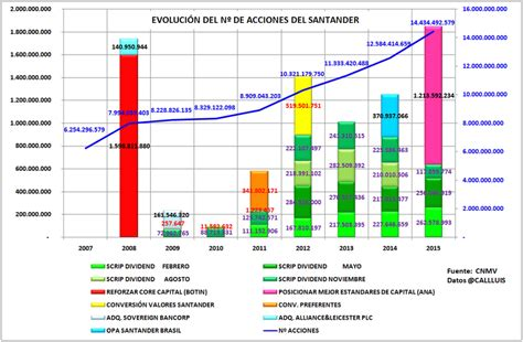 cotizacion en bolsa del banco santander comprar acciones del banco santander n 250 mero de acciones