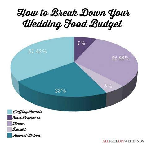 Wedding Reception Budget Breakdown by Wedding Budget Breakdown Food Allfreediyweddings