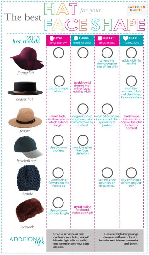 men face shapes for hats fall winter 2013 s top accessory the best hat for your