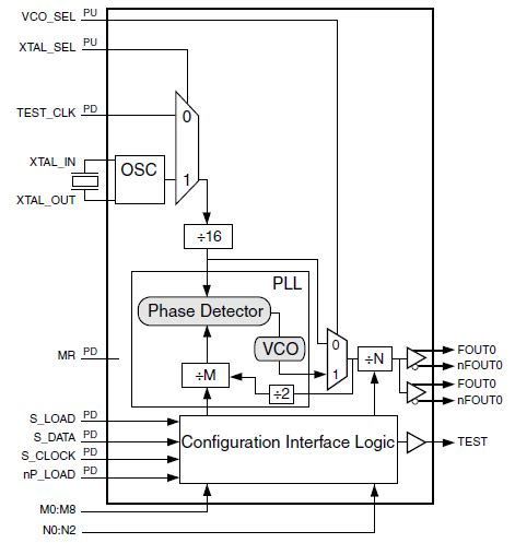 block diagram of frequency synthesizer low jitter lvpecl frequency synthesizer idt