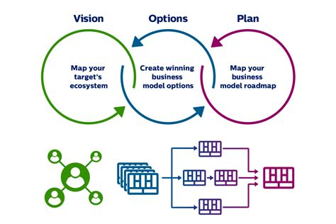 Digital Marketing Business Model three steps to digital business models philips