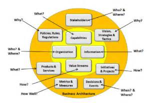 Aspects of the business represented by business architecture 1
