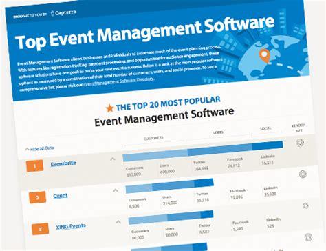 event management statistics  facts