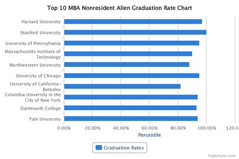 Graduation Rates Mba by Top 10 Mba Comparison Graduation Rates