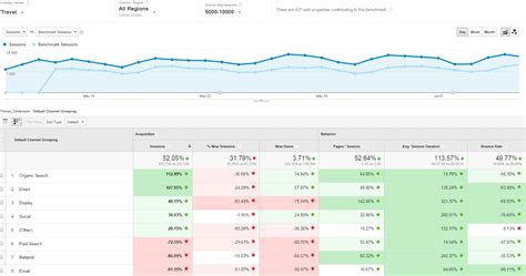 bench mark data google analytics begins to roll out new benchmark reports