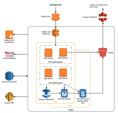 sle architecture diagram for web application exle 2 3 tier auto scalable web application