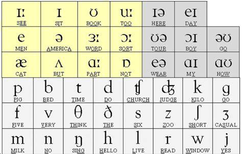 phonetic alphabet chart esl lounge student