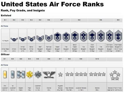 Difference Between Enlisted And Officer by Five Things To Before You Arrive At Bmt U S Air