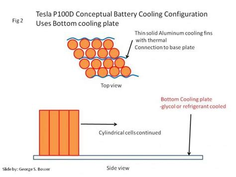 what makes the tesla 100 kwh battery so different
