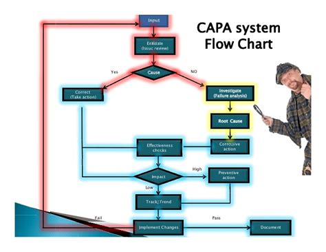 Define Arrange Capa The Challenge And Solution