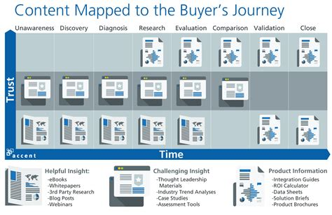 14 Visualizations Mapping The B2b Buyer S Journey Komarketing Buyer Journey Template