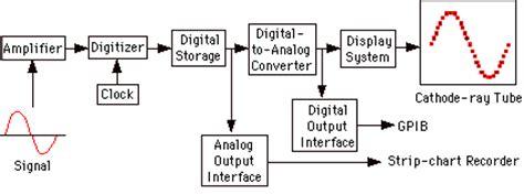 digital storage oscilloscope block diagram digital storage oscilloscope digital oscilloscope for