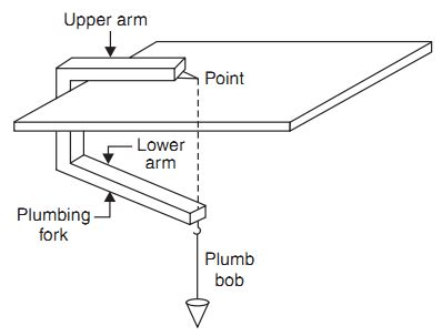 Plumbing Survey by Equipments For Plane Table Survey And Their Uses