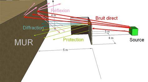 Panneau Anti Bruit Balcon by Ecran Anti Bruit Exterieur 31216 Sprint Co