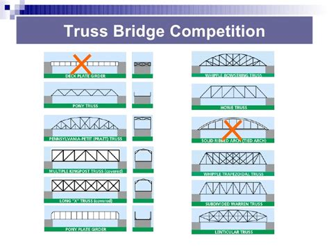 design contest tips ces bridge building rules tips 2010