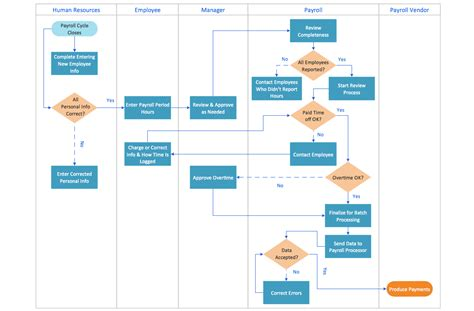 business process flow chart template flowcharts solution conceptdraw