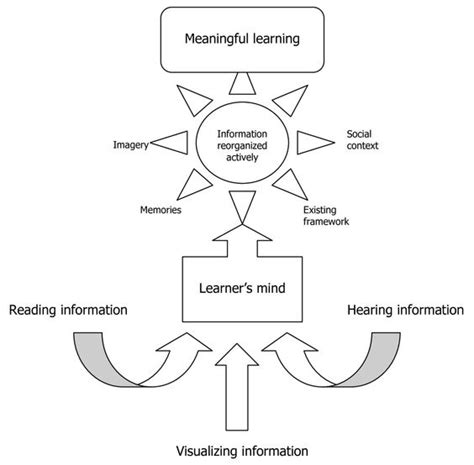 learning theory constructivist approach students in the classroom it is and student on pinterest