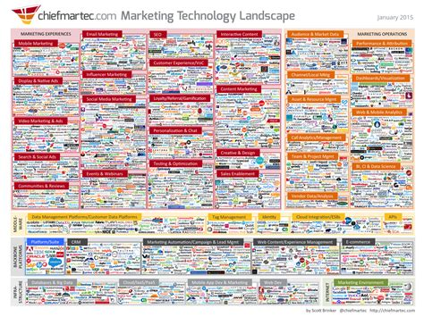 marketing land digital marketing martech news tactics infographic the 2015 marketing technology landscape