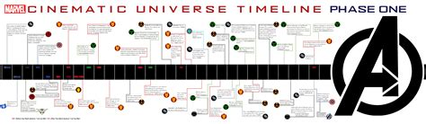 marvel film zeitlinie marvel universe phase 1 marvel ous pinterest adobe