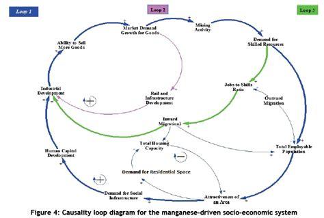 causal loop diagram tool causal loop diagram for app developers wiring diagram
