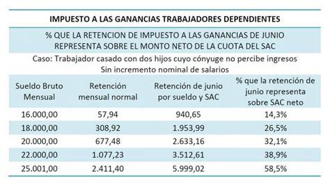 impuesto a las ganancias 2016 tabla nueva escala del impuesto a las ganancias 2016
