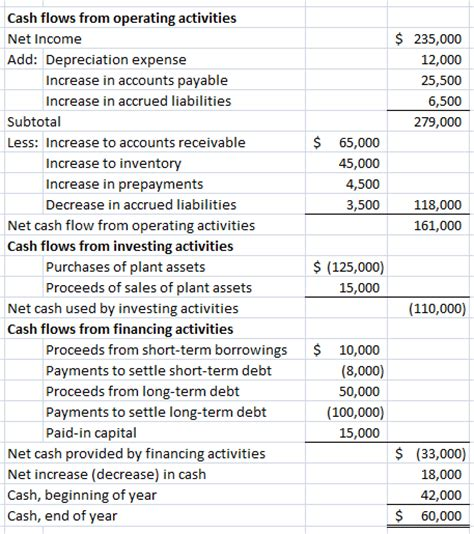exle of cash flow investing activities pithocrates 187 investing activities